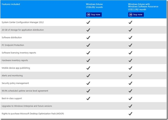Intune features and prices